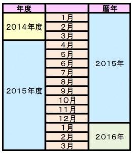 年度と暦年